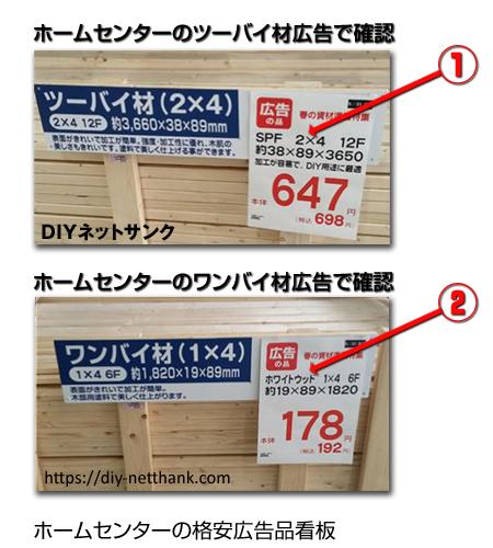 ホームセンターの格安広告品看板説明図