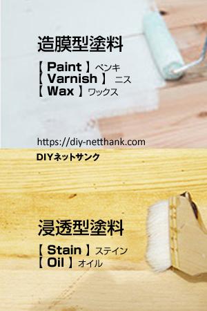 造膜・浸透型塗料