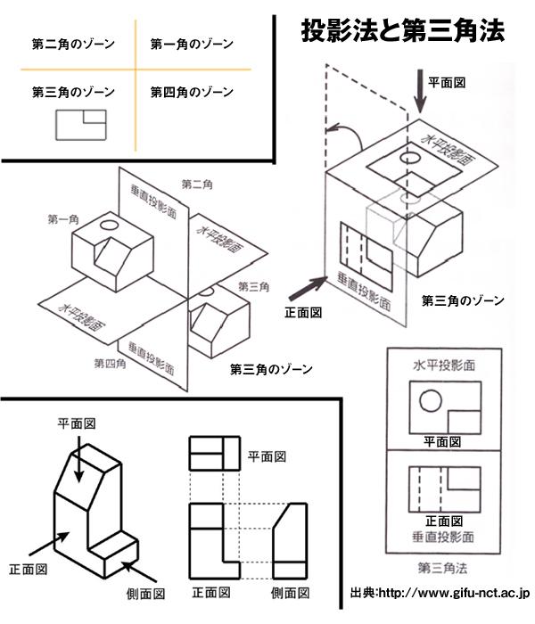 図面 投影法と第三角法