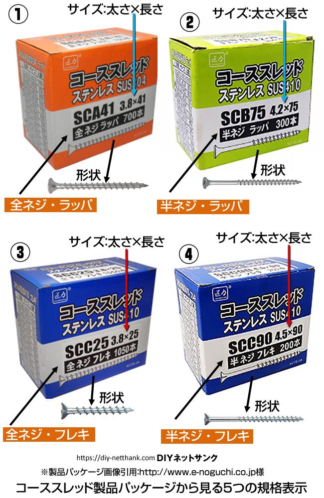 コーススレッド製品パッケージから見る5つの規格表示