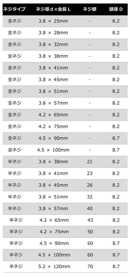 コーススレッドのネジ規格表