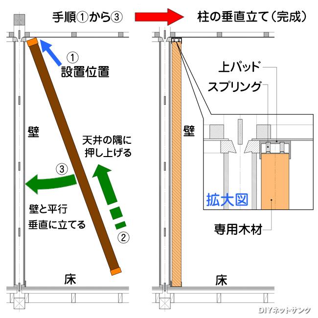 柱の垂直立て説明図