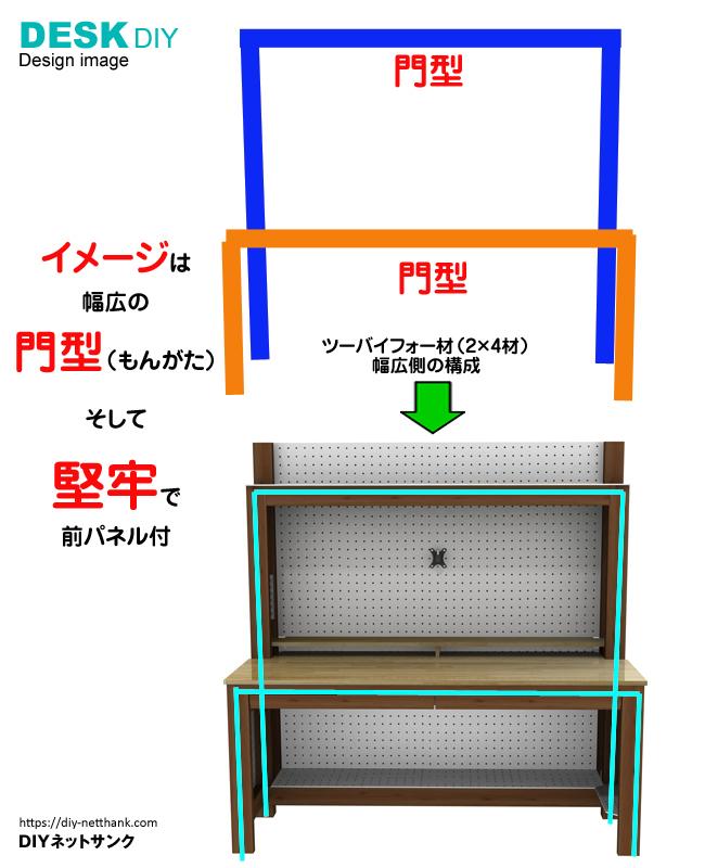 門型イメージ